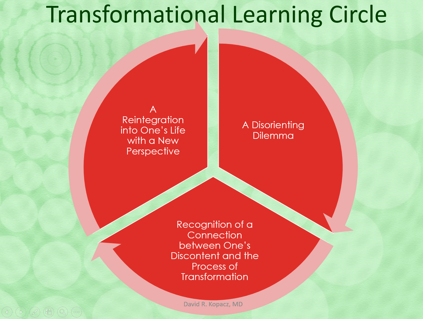transformational-learning-circle-e1507316685980.png