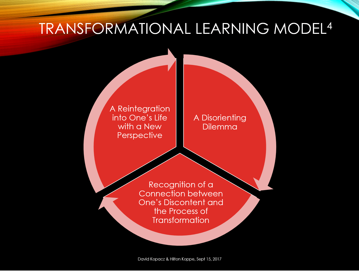 Transformational Learning Model